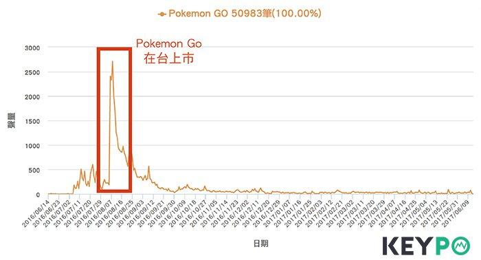 網路溫度計/百大口碑/手機遊戲/ pokemon go