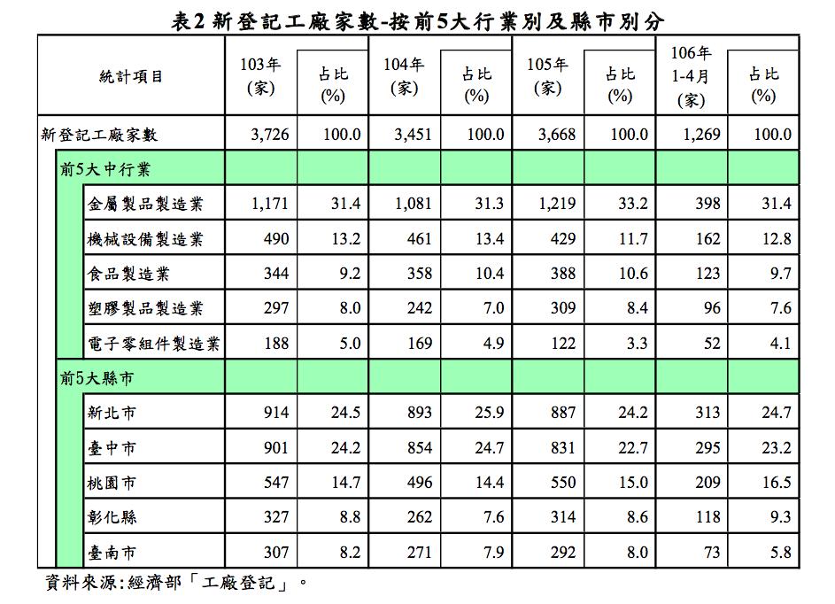 近年新登記工廠狀況 資料來源:經濟部