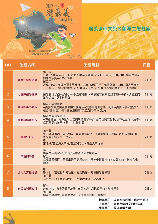 8個特色遊程詳細內容。圖/嘉市府提供