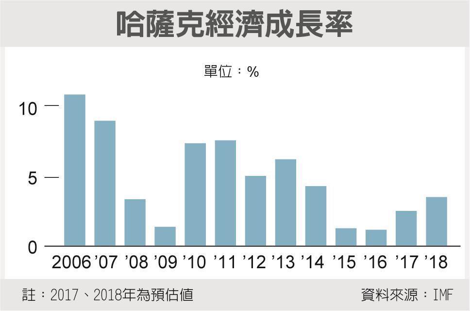 哈薩克經濟成長率 資料來源:IMF