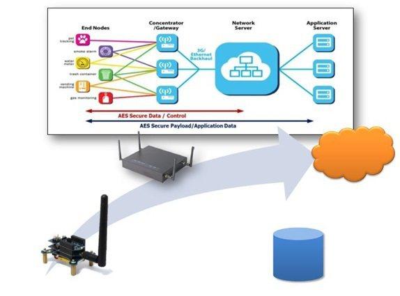 LoRa Smart Blocks能完成各種物聯網應用。 群登科技/提供