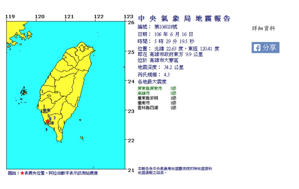 高市清晨發生芮氏規模4.3地震。圖/翻攝中央氣象局網站