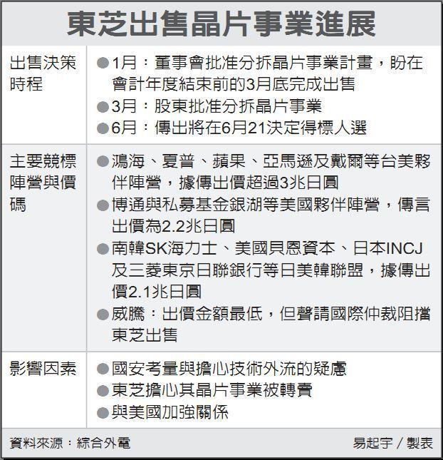 東芝出售晶片事業進展 資料來源:綜合外電