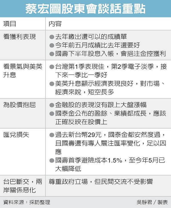 蔡宏圖股東會談話重點 圖/經濟日報提供