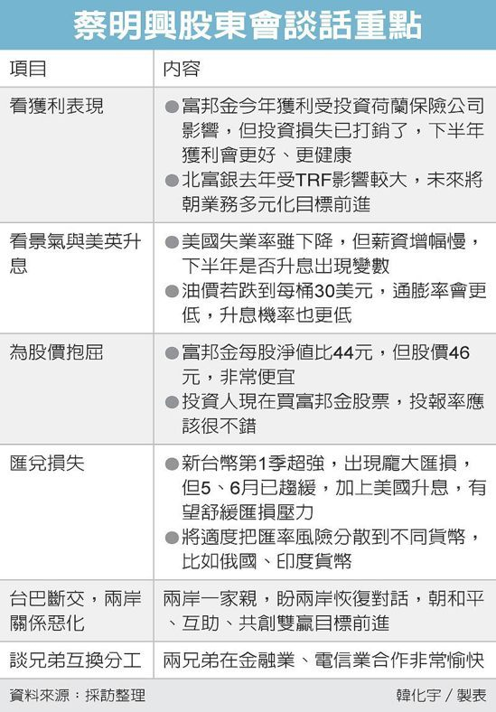 蔡明興股東會談話重點 圖/經濟日報提供
