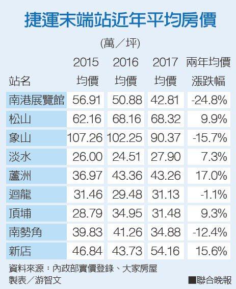 捷運末端站近年平均房價資料來源:內政部實價登錄、大家房屋 製表/游智文