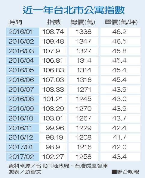 近一年台北市公寓指數資料來源/台北市地政局、台灣房屋智庫 製表/游智文