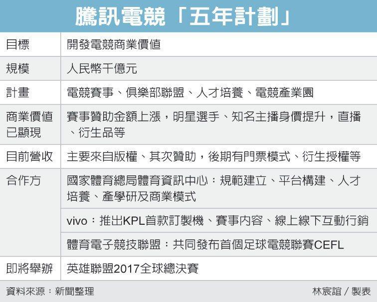 騰訊電競「五年計劃」。 製表/經濟日報