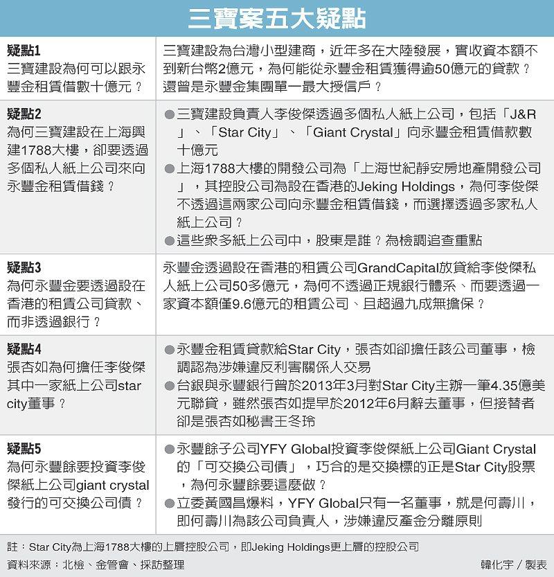 三寶案五大疑點 圖/經濟日報提供