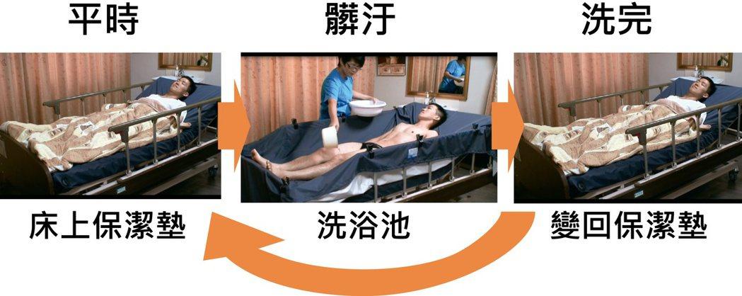 保潔洗浴床,能當保潔墊,也能洗澡。圖/林大仁組長提供