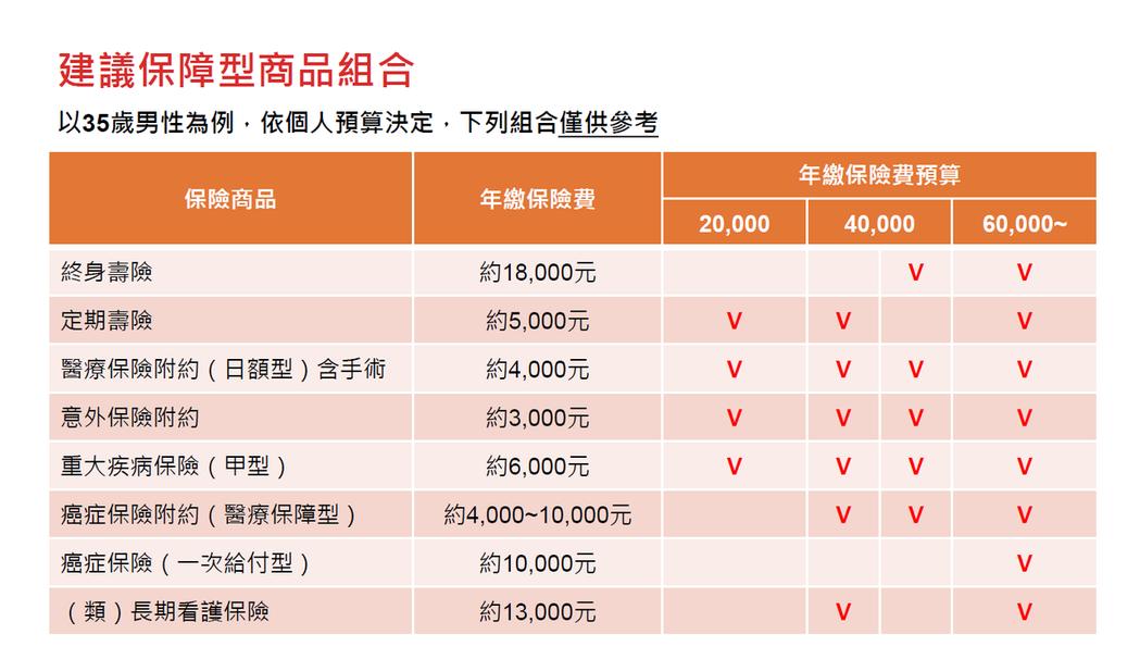 林冠秀指出,台灣壽險業滲透度九度蟬聯全球第一,2015年每人平均約花費10萬元購...