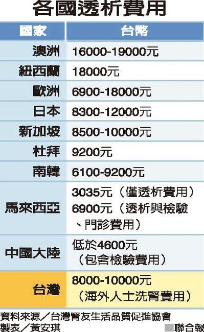 各國透析費用資料來源/台灣腎有品質促進協會 製表/黃安琪
