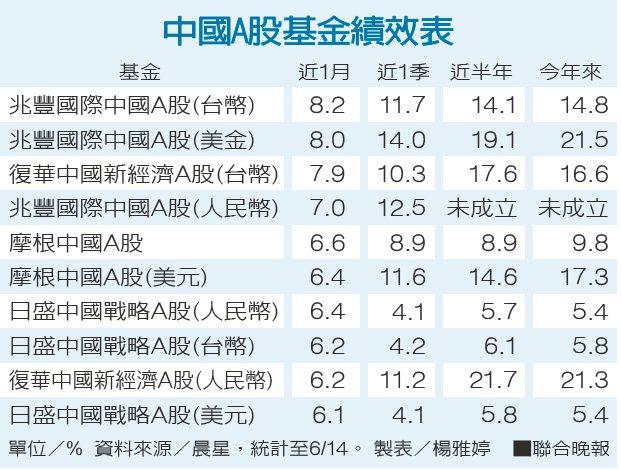 中國A股基金績效表資料來源/晨星 製表/楊雅婷