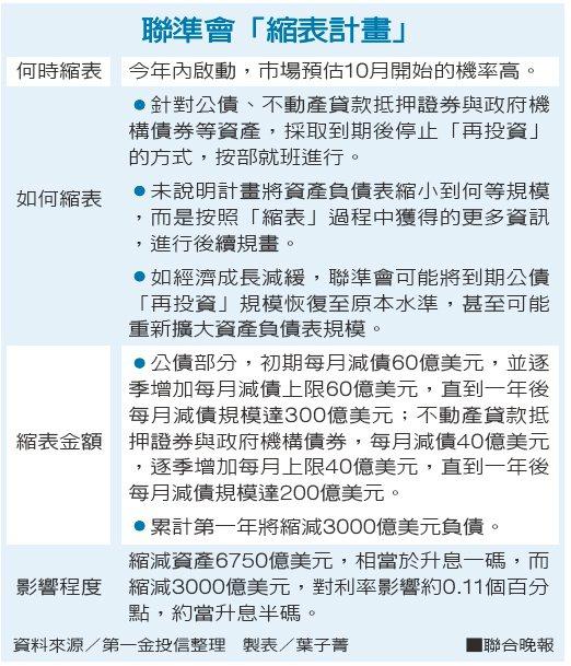 聯準會「縮表計畫」 圖/聯合報提供