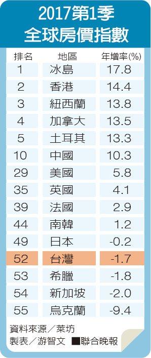 2017第1季全球房價指數資料來源/萊坊 製表/游智文