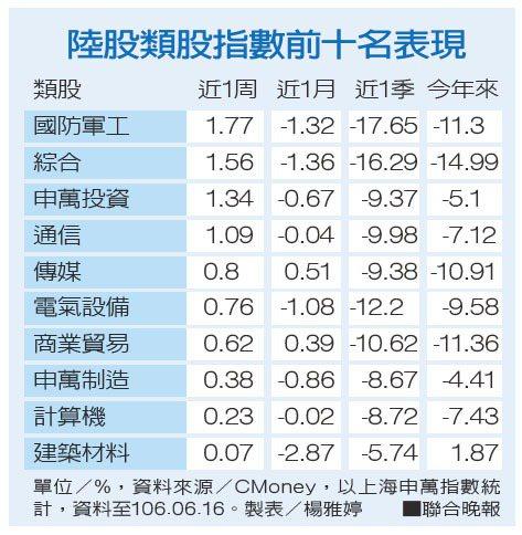 陸股類股指數前十名表現。