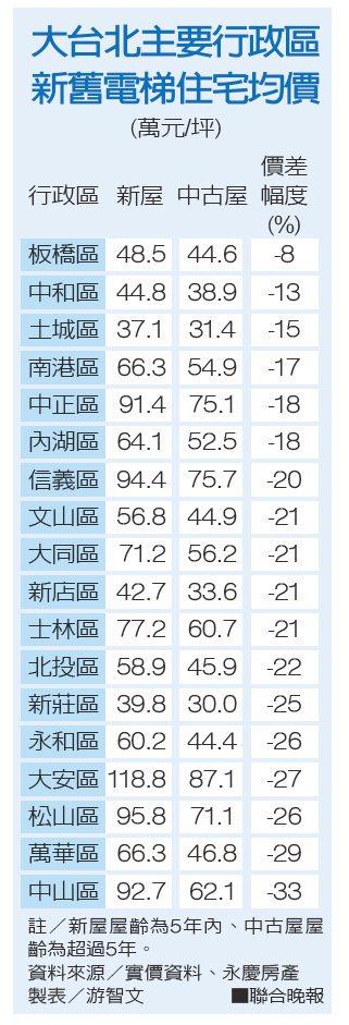 大台北主要行政區新舊電梯住宅均價。資料來源/實價資料、永慶房產 製表/游智文