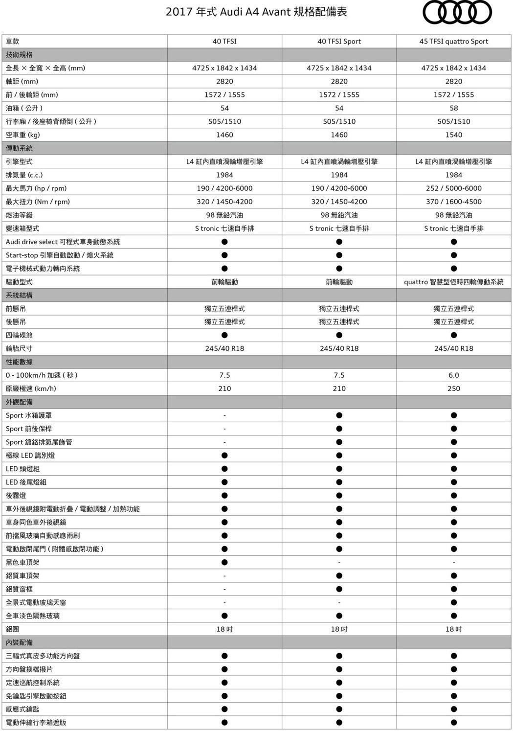 A4 Avant規配表1。 圖/台灣奧迪提供