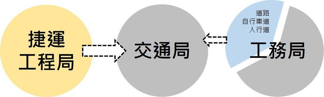 台北可將工務局交通業務及捷運工程局併入交通局。  圖/作者自製