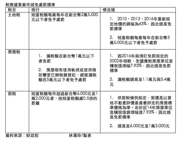 稅務違章案件修正表格整理