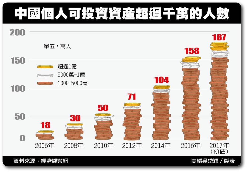 中國個人可投資資產超過千萬的人數。 非報系資料照