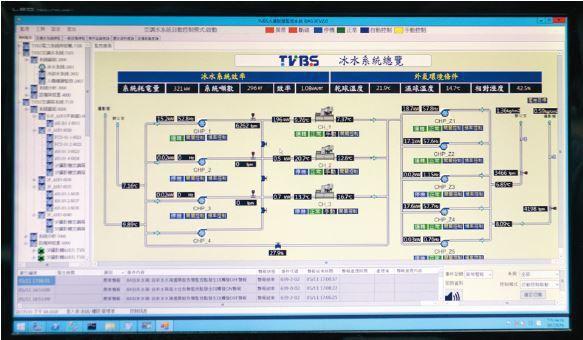 TVBS 內湖大樓透過工研院協助,建置智慧節能管理系統。