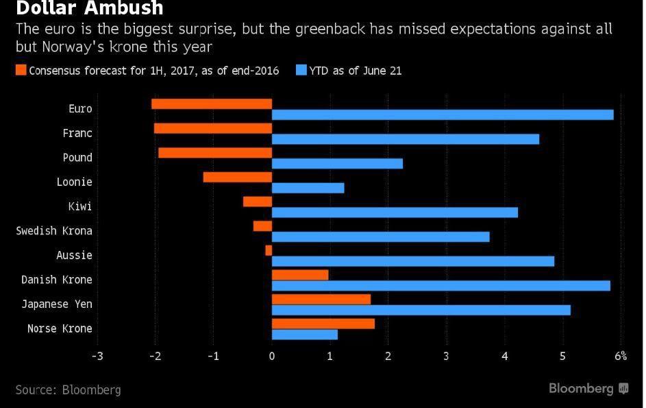橘色為分析師普遍的預測走勢(%),藍色為今年至6月21日的實際走勢,其中預測最離...