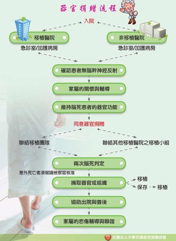 圖片來源/中華民國器捐協會