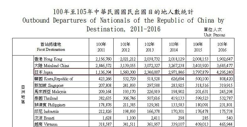 圖片來源/100年至105年中華民國國民出國目的地人數統計