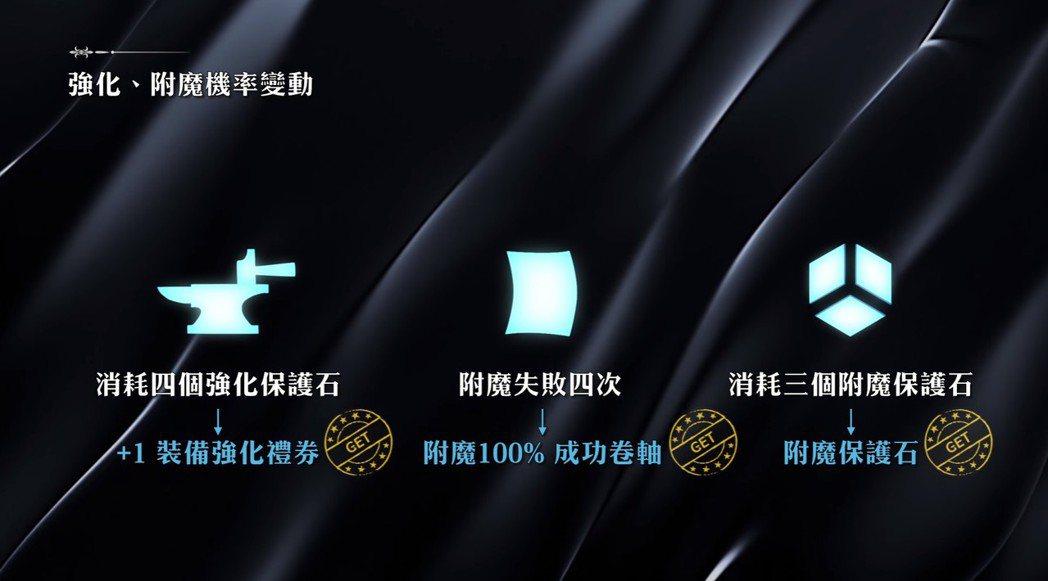 追加「道具碎片系統」,將損失降到最低,玩家不再血本無歸。