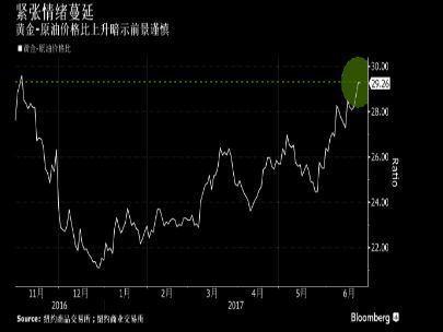 1英兩黃金能買下29桶原油,這比率創下去 年11月以來的最高。(彭博資訊)