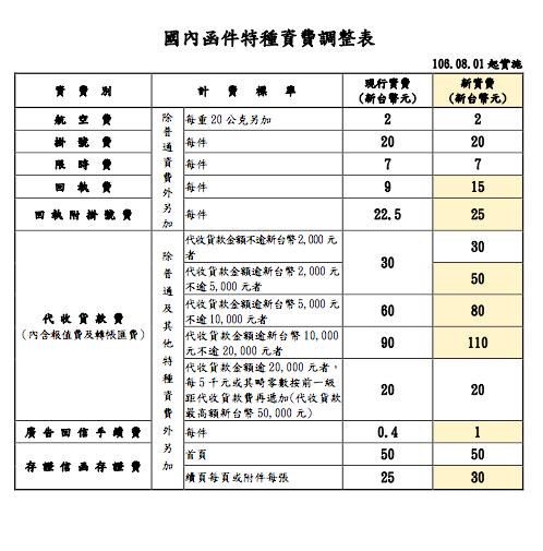 8月1日起實施的新郵資表。圖片提供/中華郵政
