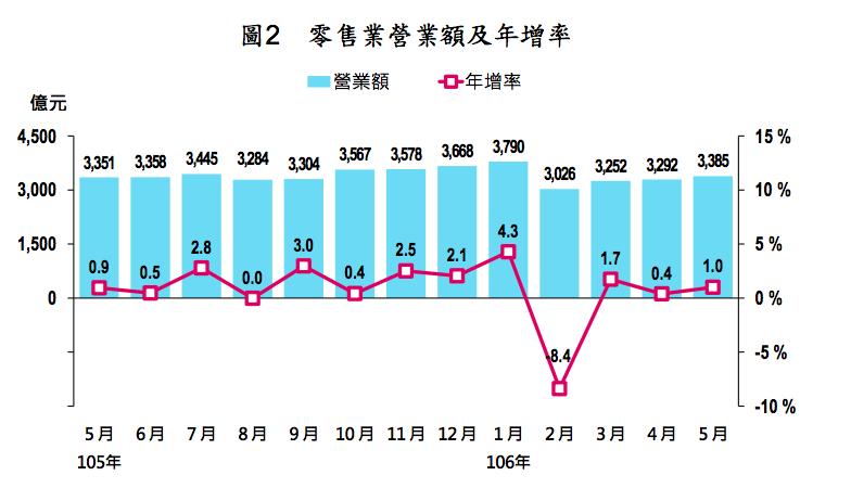 近期零售業營業額及年增率 圖片來源:經濟部統計處