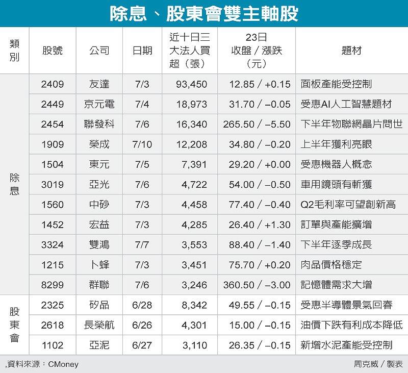 除息、股東會雙主軸股 圖/經濟日報提供
