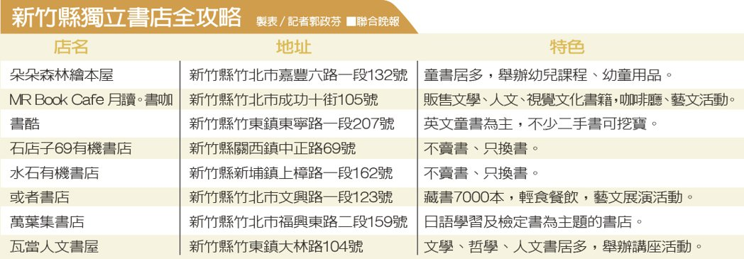 新竹縣獨立書店全攻略 製表/記者郭政芬