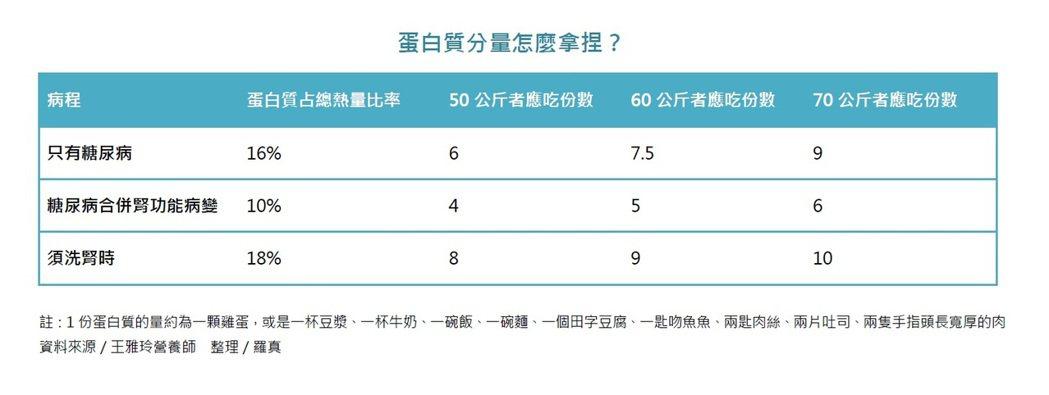 蛋白質分量怎麼拿捏?資料提供/王雅玲營養師