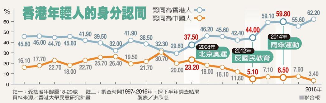 香港年輕人的身分認同 圖/聯合報提供