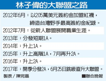 林子偉的大聯盟之路 製表/陳宛晶