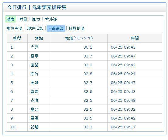 上午9時43分,台東大武高溫已達36.1度。圖/翻攝自氣象局網站