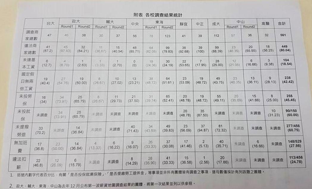 各校調查結果統計表。 記者吳佩旻/攝影