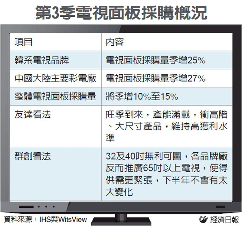 第3季電視面板採購概況 圖/經濟日報提供