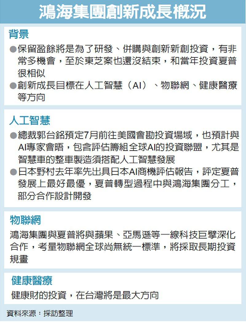 鴻海集團創新成長概況 圖/經濟日報提供