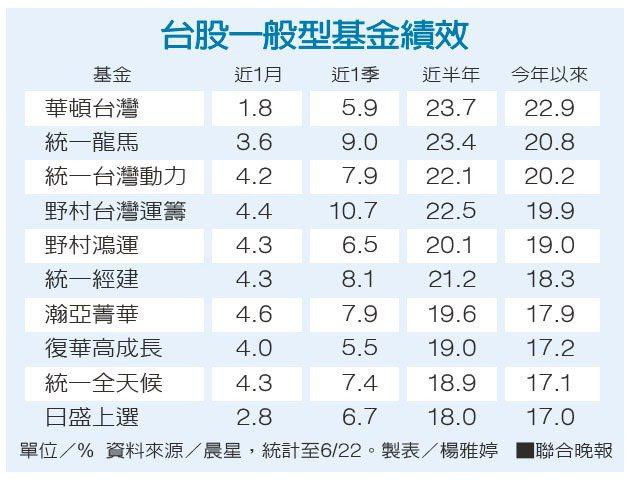 台股一般型基金績效 資料來源/晨星 製表/楊雅婷