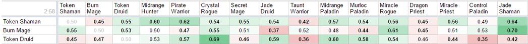 見第三行「Token Druid」,表中數字代表碰到上方對應牌型時的統計勝率。舉...
