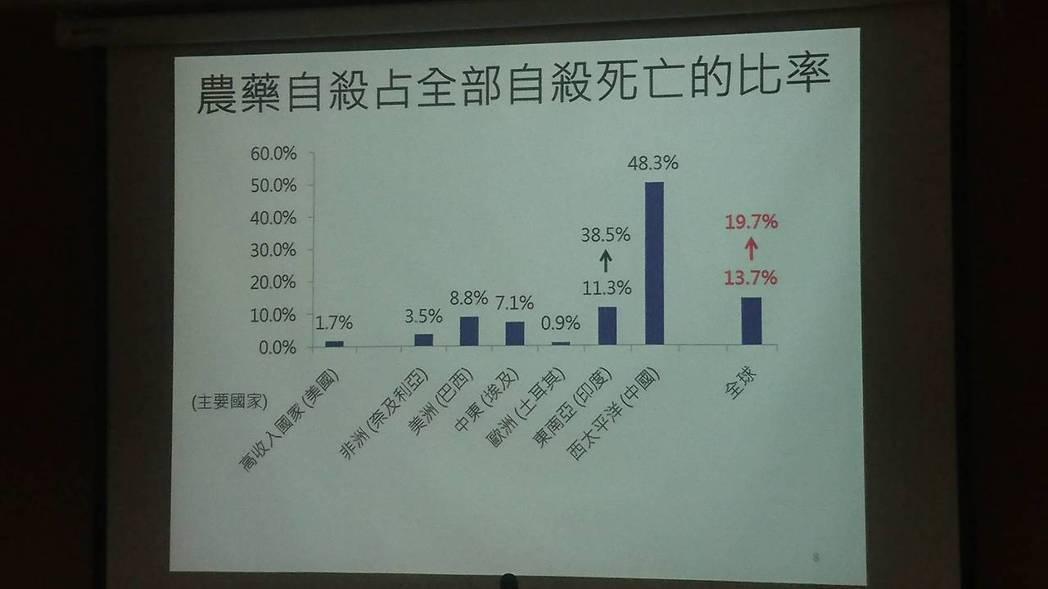 各國使用農藥自殺死亡比率。記者劉嘉韻/攝影