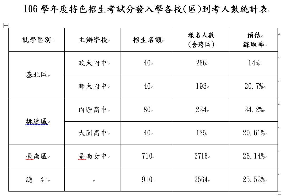 教育部公布高中各區特色招生預估錄取率,政大附中最低僅1成4。記者吳佩旻/翻攝