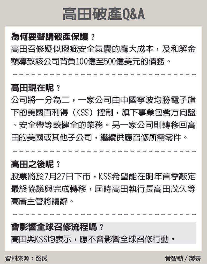 高田破產Q&A 圖/經濟日報提供