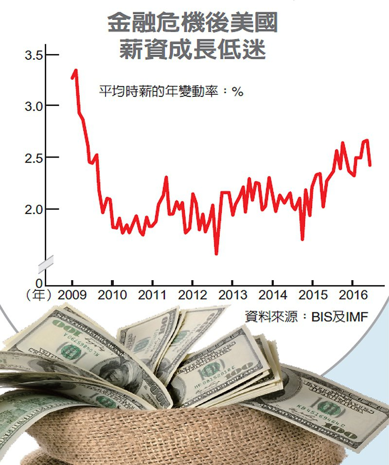 金融危機後美國薪資成長低迷 圖/經濟日報提供