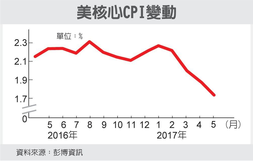 美核心CPI變動 圖/經濟日報提供