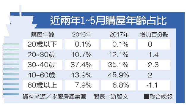 近兩年1~5月購屋年齡占比。資料來源/永慶房產集團 製表/游智文